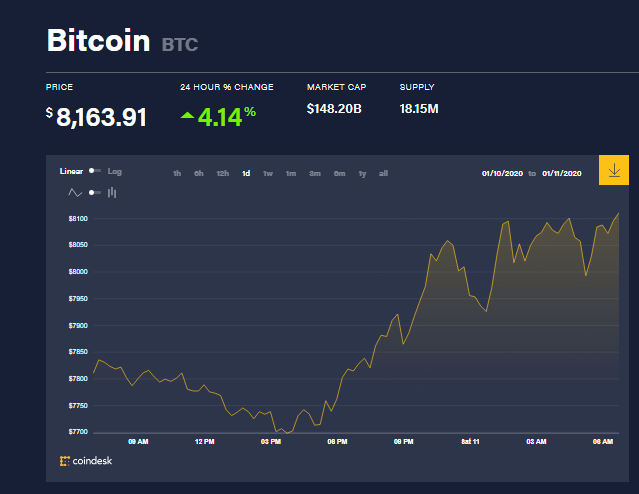 Chỉ số giá bitcoin hôm nay (11/1) (nguồn: CoinDesk)