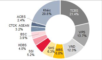 Sự chi phối của các NĐT ẩn danh và nguyên nhân TCBS, VPS dẫn đầu về thu xếp phát hành trái phiếu doanh nghiệp - Ảnh 3.