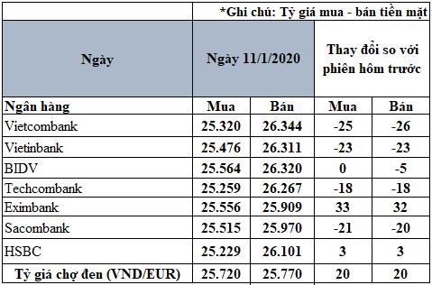 Tỷ giá đồng Euro hôm nay 11/1: Giá Euro trong nước biến động trái chiều - Ảnh 2.