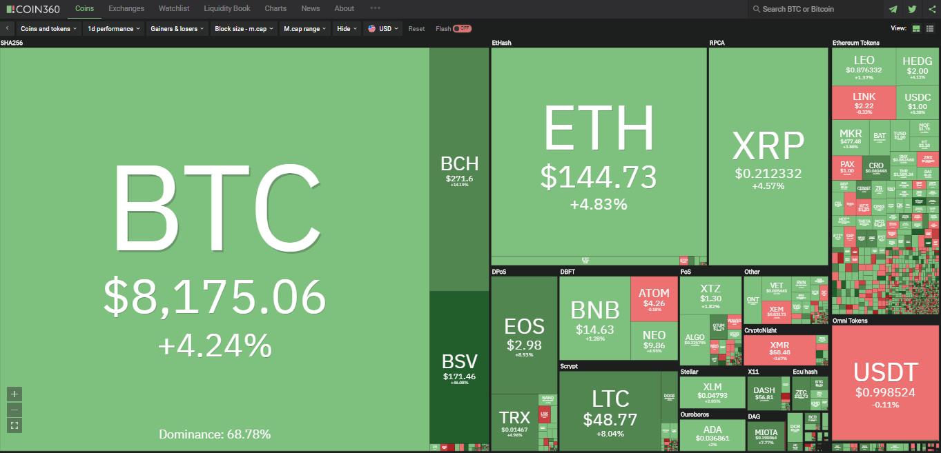 Toàn cảnh thị trường tiền kĩ thuật số hôm nay (11/1) (Nguồn: Coin360.com)