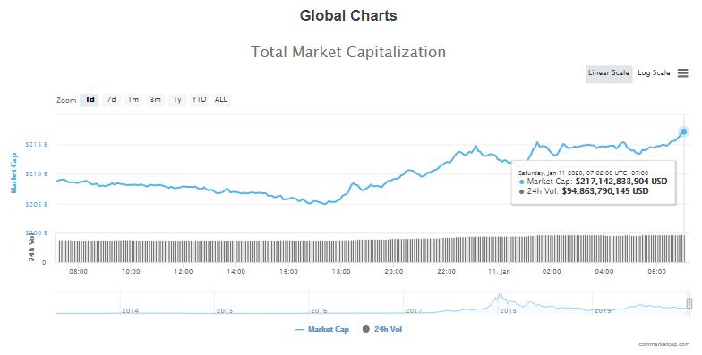 Tổng giá trị thị trường và khối lượng giao dịch tiền kĩ thuật số hôm nay (11/1) (nguồn: CoinMarketCap)