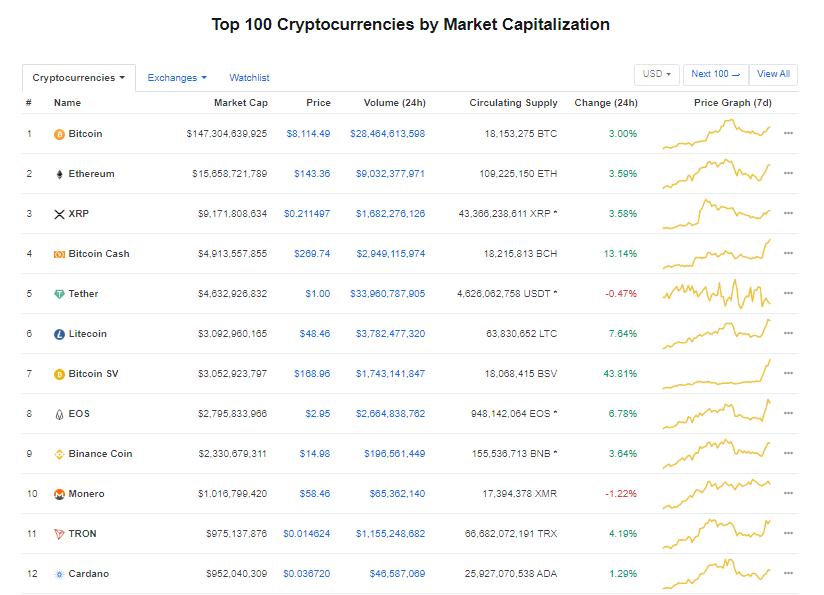Nhóm 10 đồng tiền kĩ thuật số hàng đầu theo giá trị thị trường hôm nay (11/1) (nguồn: CoinMarketCap)