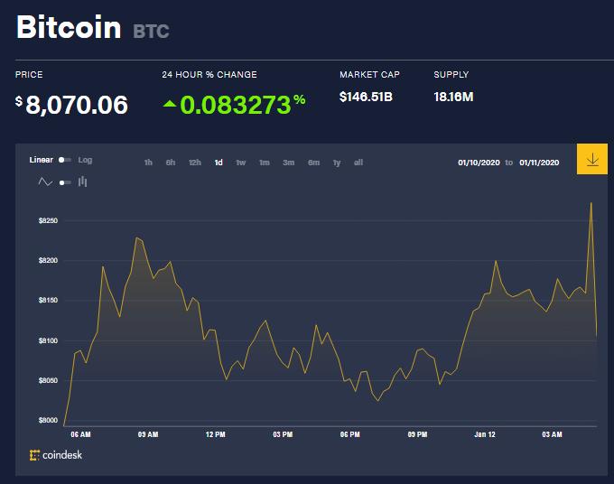 Chỉ số giá bitcoin hôm nay (12/1) (nguồn: CoinDesk)