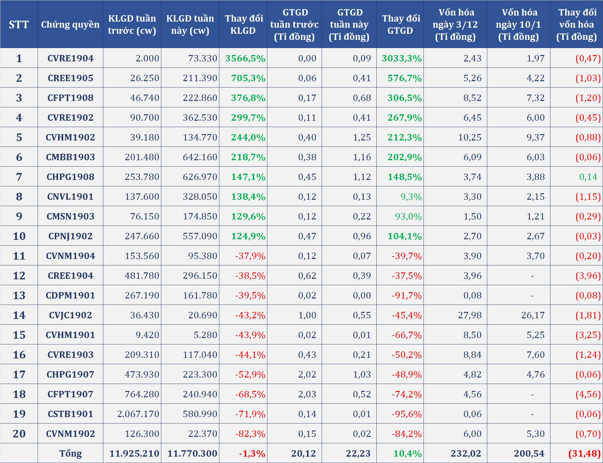 Thị trường chứng quyền tuần (6 - 10/1): Giao dịch kém sắc sau căng thẳng Mỹ - Iran, CVPB1901 ngược dòng tăng hơn 10% - Ảnh 3.