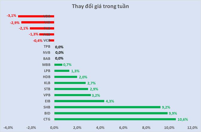 Cổ phiếu ngân hàng tuần qua: CTG dẫn đầu tăng giá và thanh khoản - Ảnh 3.