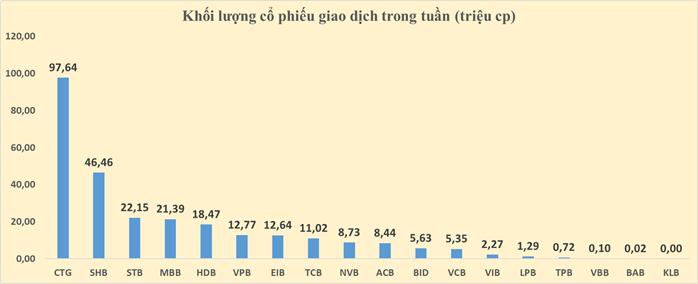 Cổ phiếu ngân hàng tuần qua: CTG dẫn đầu tăng giá và thanh khoản - Ảnh 4.