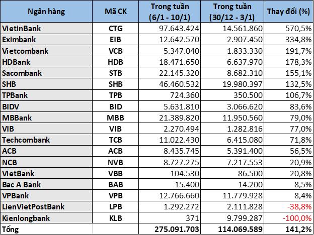 Cổ phiếu ngân hàng tuần qua: CTG dẫn đầu tăng giá và thanh khoản - Ảnh 5.