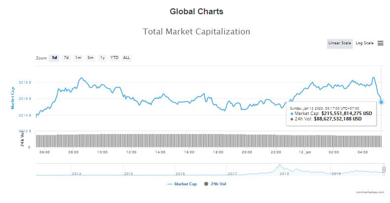 Tổng giá trị thị trường và khối lượng giao dịch tiền kĩ thuật số hôm nay (12/1) (nguồn: CoinMarketCap)