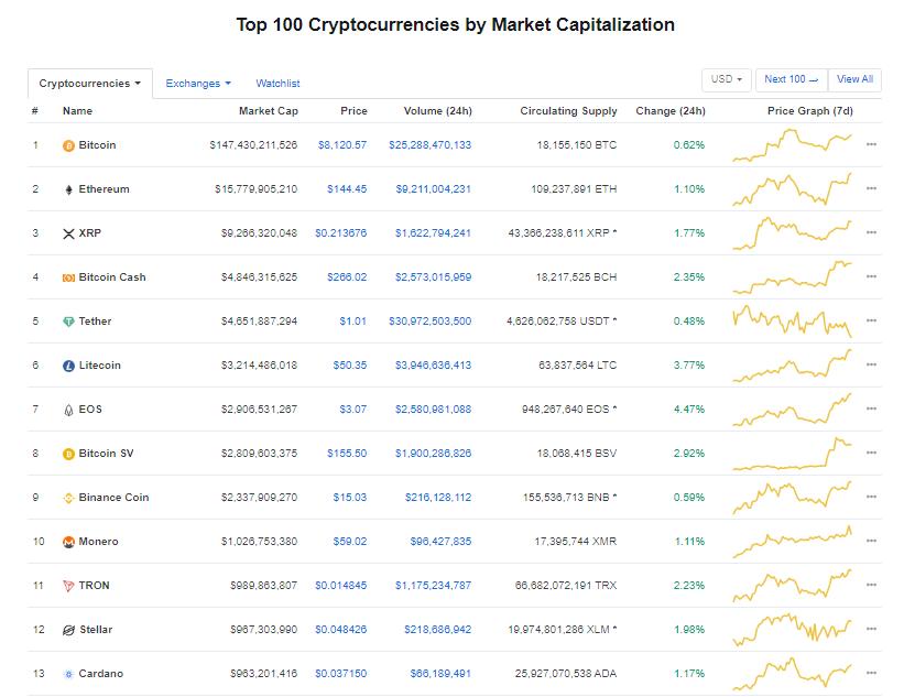 Nhóm 10 đồng tiền kĩ thuật số hàng đầu theo giá trị thị trường hôm nay (12/1) (nguồn: CoinMarketCap)