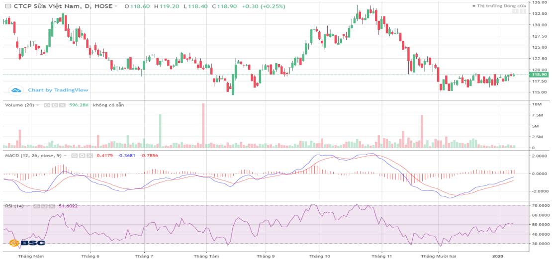 Cổ phiếu tâm điểm ngày 13/1: SHB, VNM, DGW, TCM - Ảnh 3.