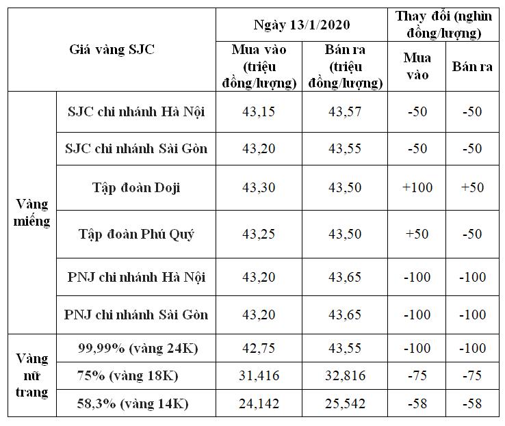 Giá vàng hôm nay 13/1: SJC giảm nhẹ khoảng 100.000 đồng/lượng tại vài nơi - Ảnh 1.