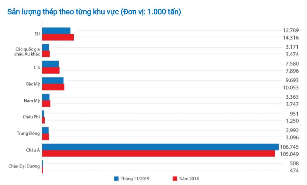 Báo cáo thị trường thép tháng 11/2019: Thị trường thép cây châu Á ổn định, Việt Nam sản xuất hơn 2 triệu tấn  - Ảnh 1.