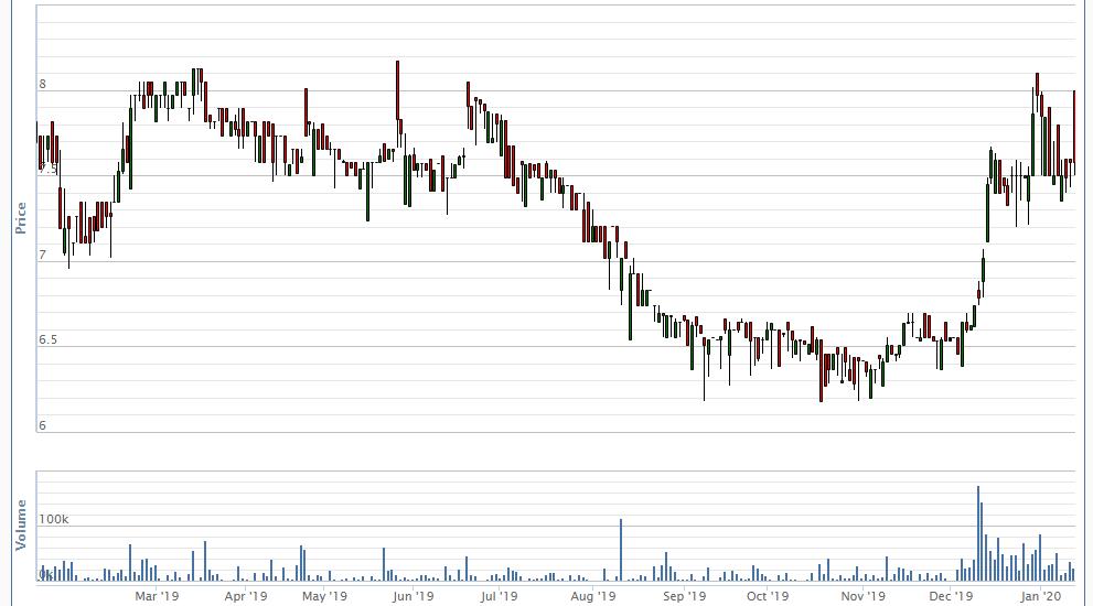 Chứng khoán BSC đăng ký mua lại 1 triệu cổ phiếu quỹ không quá mệnh giá để bảo vệ cổ đông - Ảnh 1.