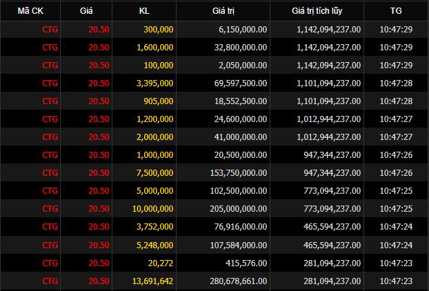 IFC xác nhận bán ra 55,7 triệu cổ phiếu CTG, không còn là cổ đông lớn tại VietinBank - Ảnh 3.