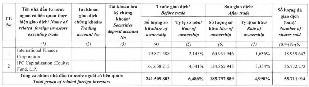 IFC xác nhận bán ra 55,7 triệu cổ phiếu CTG, không còn là cổ đông lớn tại VietinBank - Ảnh 2.