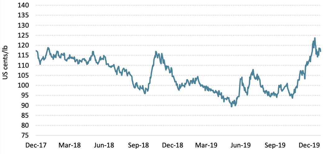Giá cà phê thế giới tiếp tục tăng trong tháng cuối cùng của năm 2019 - Ảnh 1.