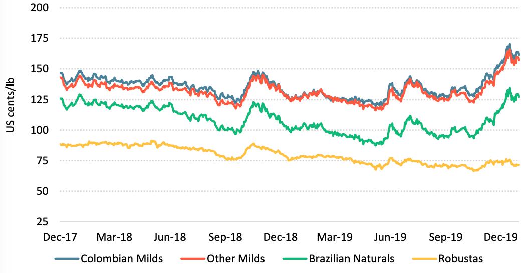 Giá cà phê thế giới tiếp tục tăng trong tháng cuối cùng của năm 2019 - Ảnh 2.