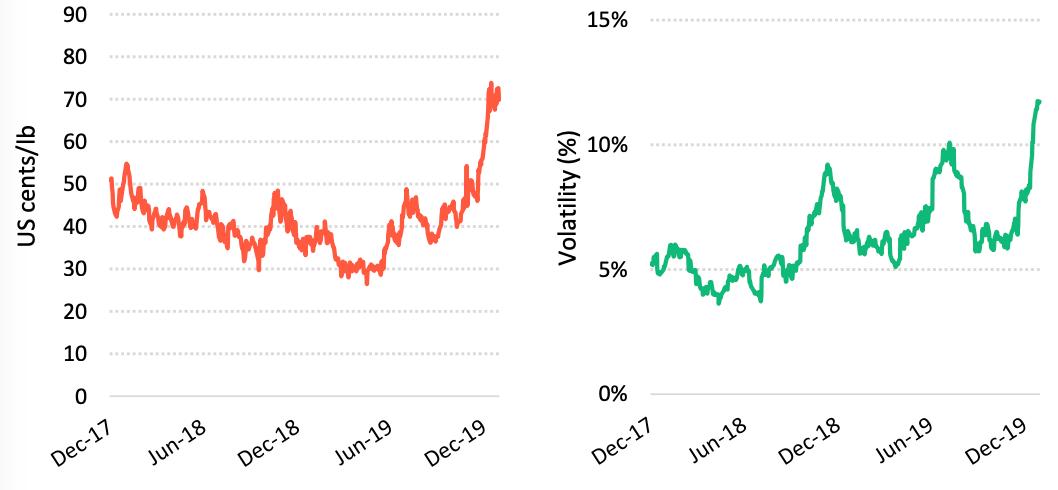 Giá cà phê thế giới tiếp tục tăng trong tháng cuối cùng của năm 2019 - Ảnh 3.