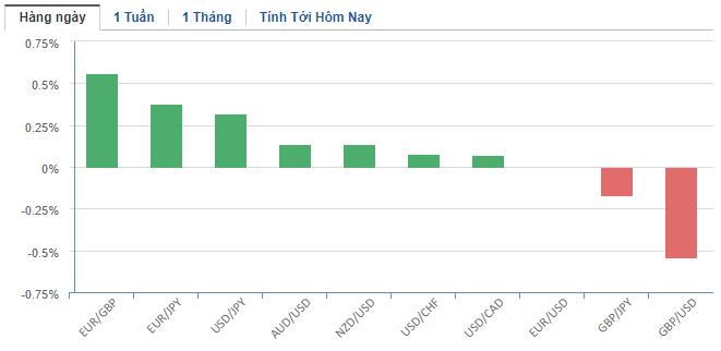 Thị trường ngoại hối hôm nay 13/1: Bảng Anh suy yếu là cơ hội cho đồng USD - Ảnh 2.