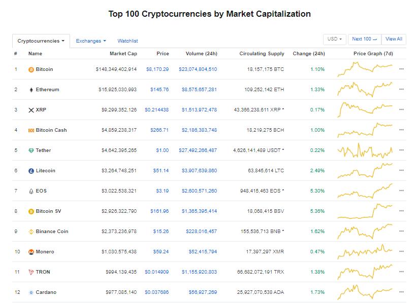 Nhóm 10 đồng tiền kĩ thuật số hàng đầu theo giá trị thị trường hôm nay (13/1) (nguồn: CoinMarketCap)