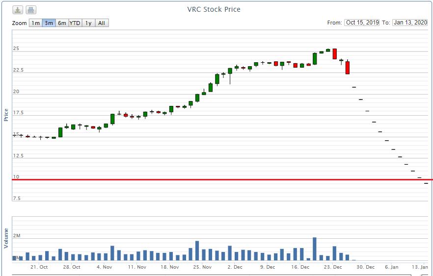 Cổ phiếu VRC rơi khỏi mệnh giá sau chuỗi 13 phiên giảm sàn mất thanh khoản - Ảnh 1.