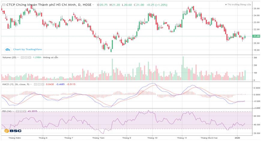 Cổ phiếu tâm điểm ngày 14/1: VHM, SAB, CII, HCM - Ảnh 4.