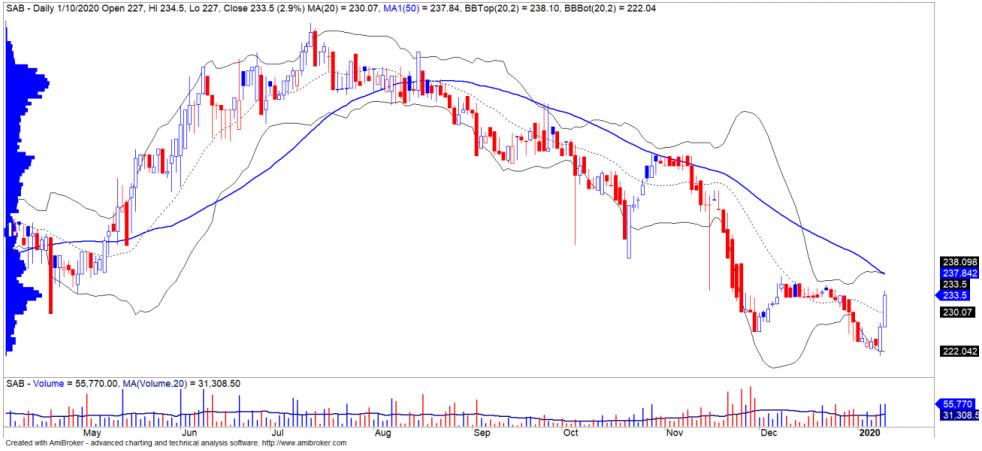 Cổ phiếu tâm điểm ngày 14/1: VHM, SAB, CII, HCM - Ảnh 2.