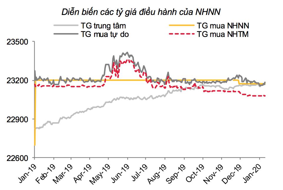 Nguyên nhân lãi suất giảm mạnh trên liên ngân hàng - Ảnh 3.