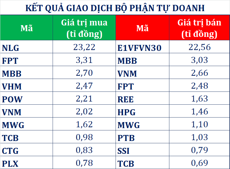Dòng tiền thông minh (14/1): Đà mua ròng khối tự doanh suy giảm, tập trung gom cổ phiếu NLG - Ảnh 1.