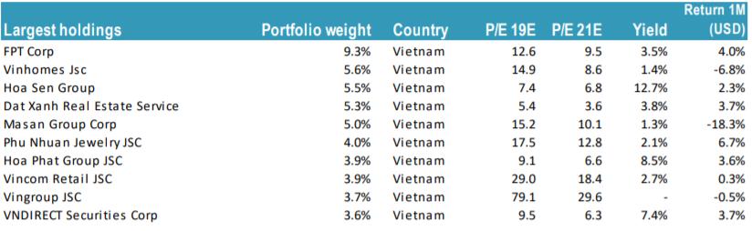 Tundra Vietnam Fund tiếp tục bị rút quĩ, qui mô giảm hơn 80% từ đỉnh 1.200 điểm, đầu tư tại Việt Nam quá khó? - Ảnh 3.