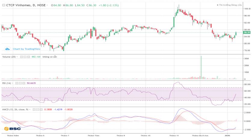 Cổ phiếu tâm điểm ngày 14/1: VHM, SAB, CII, HCM - Ảnh 1.
