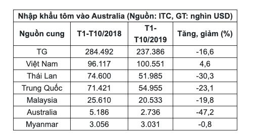 Việt Nam tăng cường xuất khẩu tôm sang Australia - Ảnh 1.