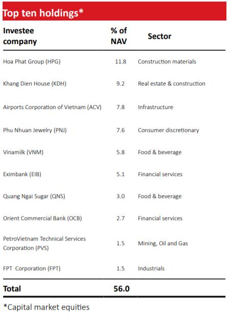 Quĩ lớn nhất VinaCapital bất ngờ công bố đầu tư vào khách sạn tư nhân hàng đầu Việt Nam, trở lại với kênh đầu tư lành nghề khi chán cổ phiếu? - Ảnh 3.