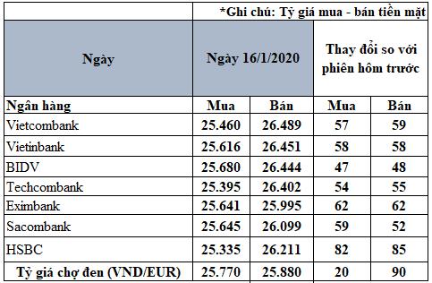 Tỷ giá đồng Euro hôm nay 16/1: Giá Euro trong nước tiếp tục tăng - Ảnh 2.