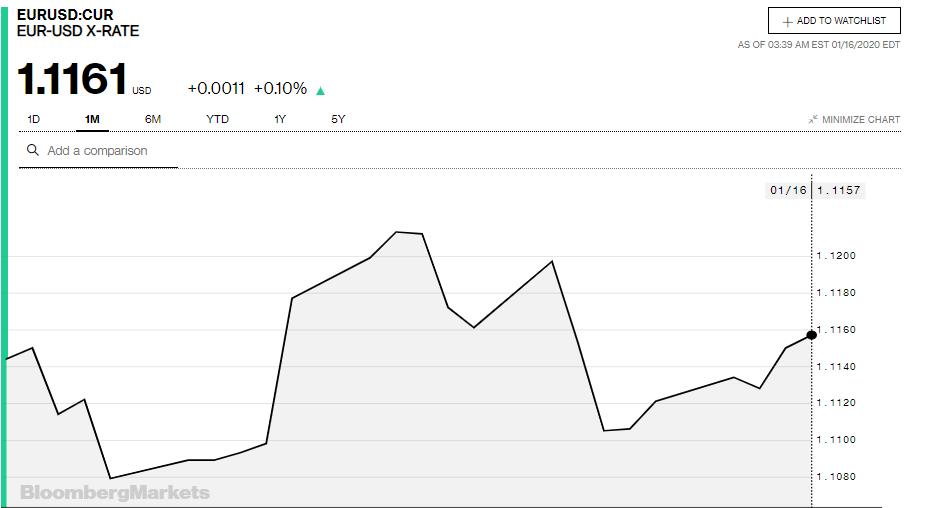 Tỷ giá đồng Euro hôm nay 16/1: Giá Euro trong nước bật tăng - Ảnh 3.