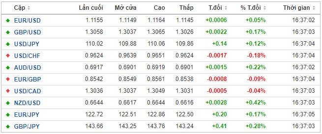 Thị trường ngoại hối hôm nay 16/1: Nhà đầu tư quẳng bớt gánh lo sau khi Mỹ - Trung kí thỏa thuận thương mại - Ảnh 1.