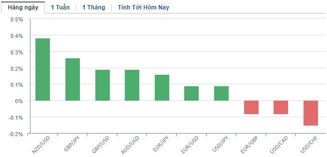Thị trường ngoại hối hôm nay 16/1: Nhà đầu tư quẳng bớt gánh lo sau khi Mỹ - Trung kí thỏa thuận thương mại - Ảnh 2.