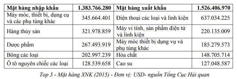 Thương vụ Việt Nam tại Ấn Độ - Ảnh 3.