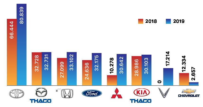 VinFast đứng đâu tại thị trường ô tô Việt Nam? - Ảnh 2.