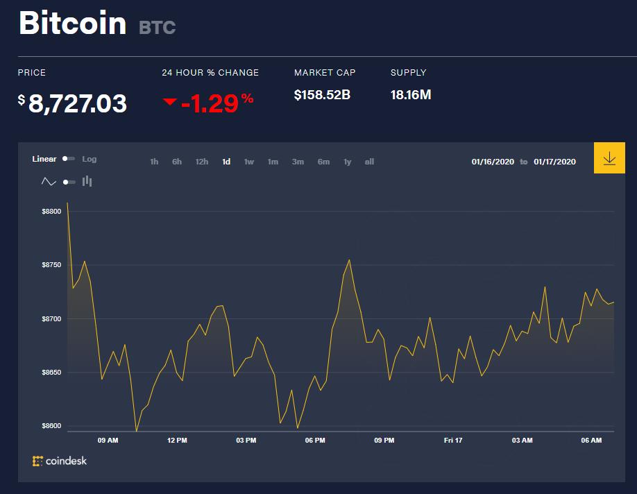 Chỉ số giá bitcoin hôm nay (17/1) (nguồn: CoinDesk)