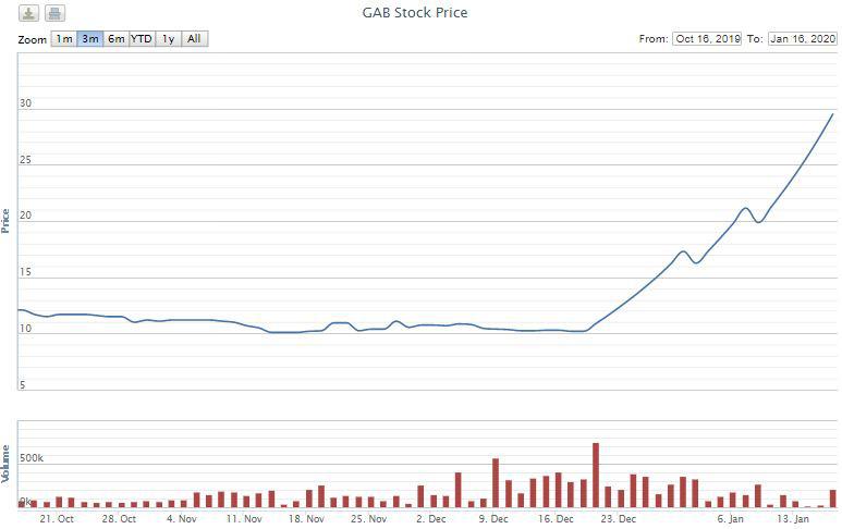 Cổ phiếu GAB tăng gần 200% trong một tháng, lãnh đạo tấp nập thoái vốn thu về hàng chục tỉ đồng - Ảnh 2.