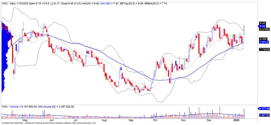 Cổ phiếu tâm điểm ngày 17/1: CVT, HSG, TDH - Ảnh 2.