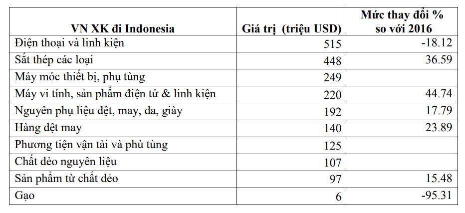 Thương vụ Việt Nam tại Indonesia - Ảnh 5.