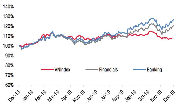 Cổ phiếu ngân hàng đã biến động ra sao trong năm Kỷ Hợi - Ảnh 3.