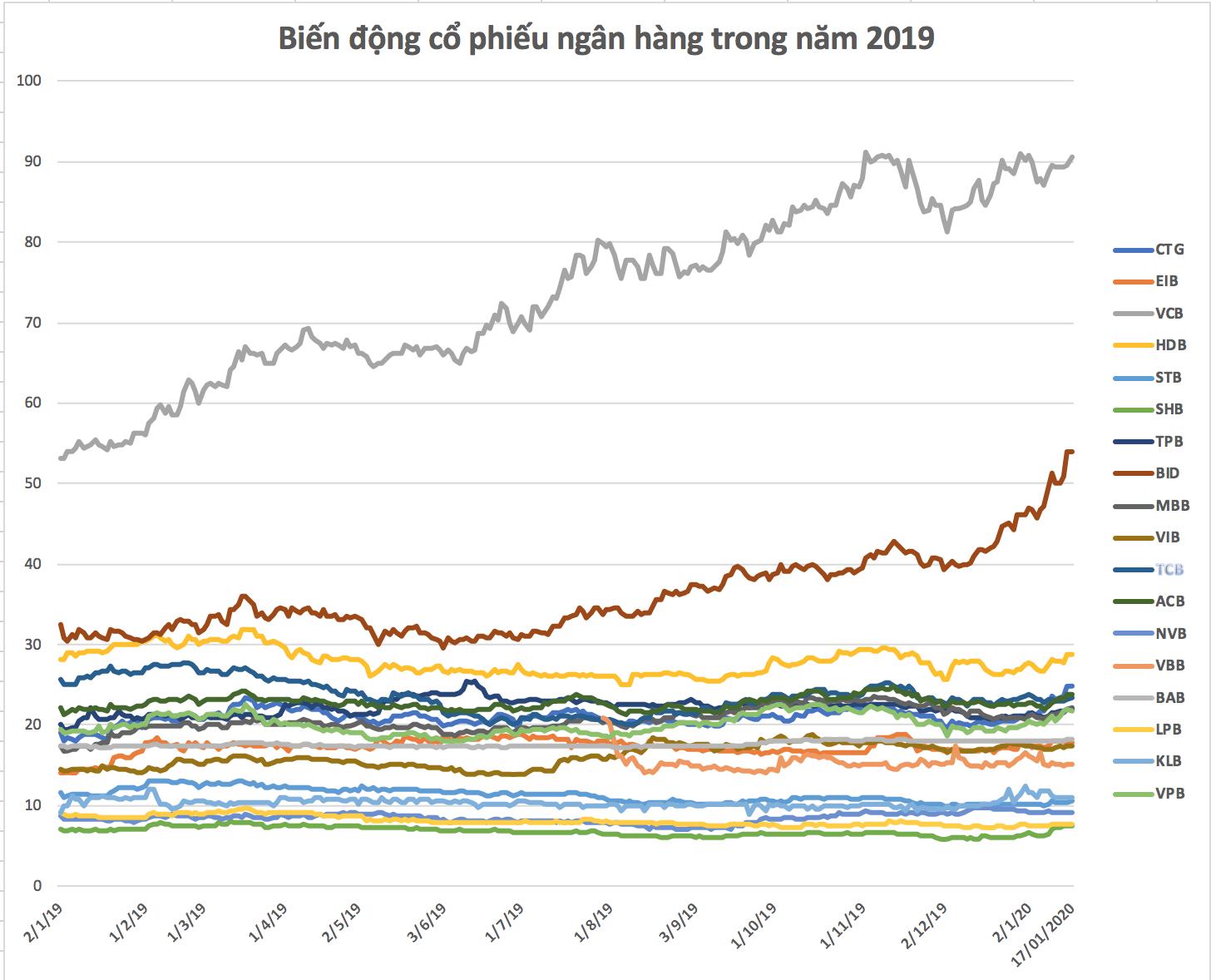 Cổ phiếu ngân hàng đã biến động ra sao trong năm Kỷ Hợi - Ảnh 1.