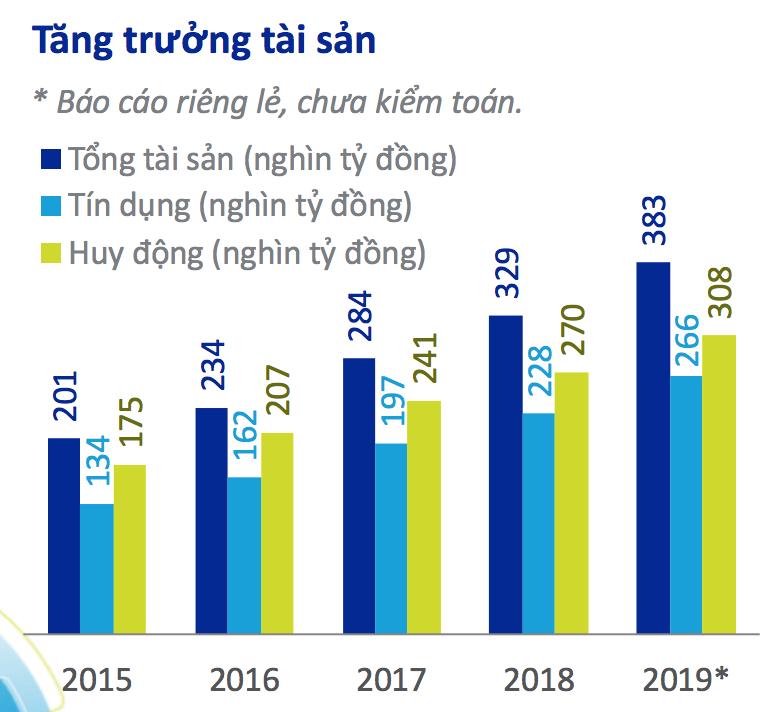 Những dấu ấn trong kết quả kinh doanh của ACB trong năm 2019 - Ảnh 4.