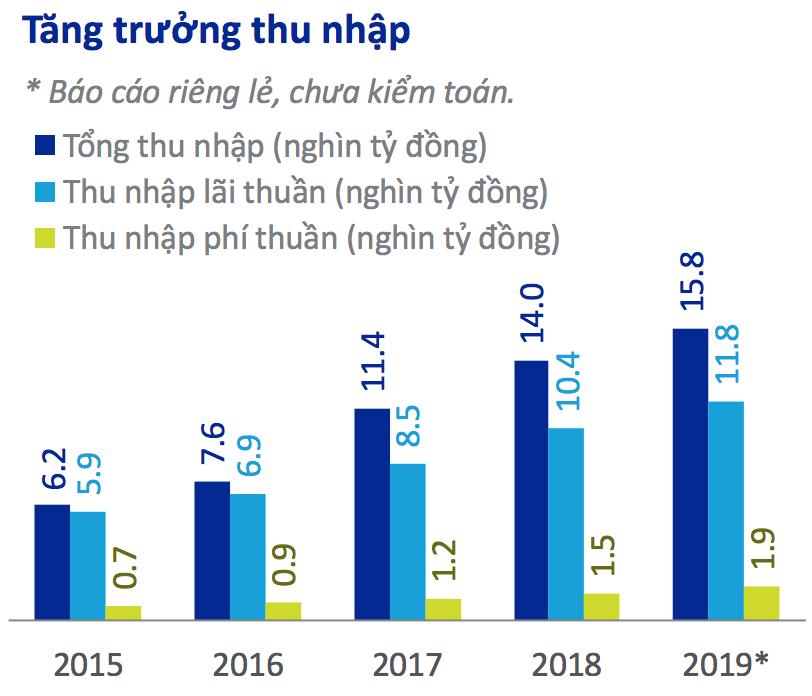 Những dấu ấn trong kết quả kinh doanh của ACB trong năm 2019 - Ảnh 2.