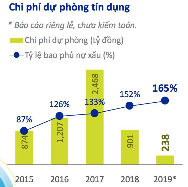Những dấu ấn trong kết quả kinh doanh của ACB trong năm 2019 - Ảnh 6.