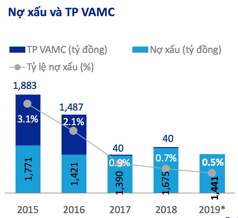 Những dấu ấn trong kết quả kinh doanh của ACB trong năm 2019 - Ảnh 5.