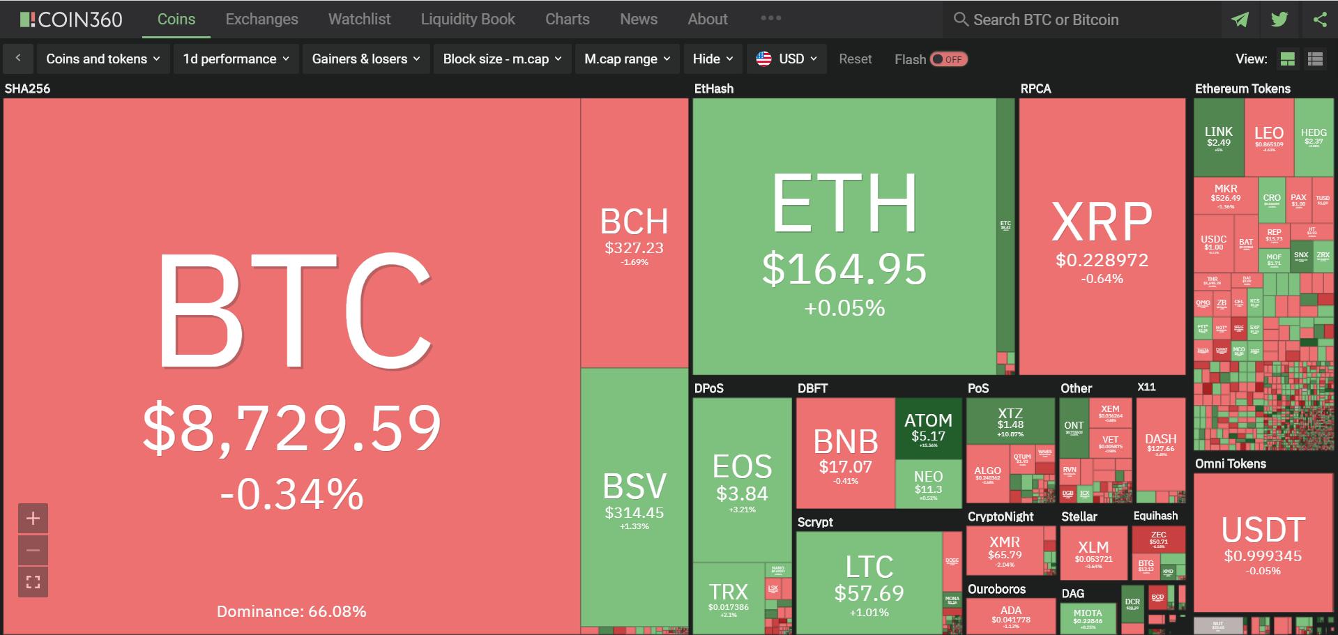 Toàn cảnh thị trường tiền kĩ thuật số hôm nay (17/1) (Nguồn: Coin360.com)